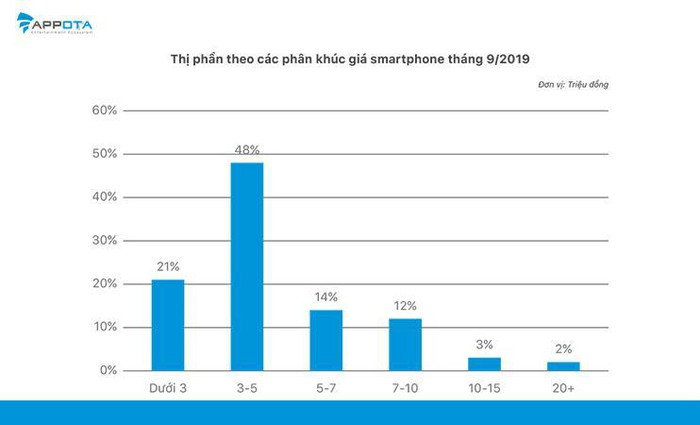 Phân khúc giá rẻ & tầm trung từ 3 - 10 triệu VND là phân khúc có số lượng thiết bị được bán ra cao nhất.
