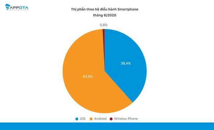 Android đang chiếm ưu thế hơn với hơn 60% thị phần.
