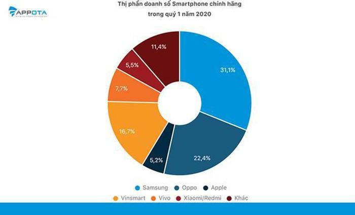 Trong quý I/2020, SamSung đang chiếm thị phần lớn nhất với 31,1%